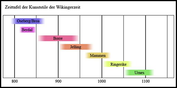 http://upload.wikimedia.org/wikipedia/commons/b/ba/Kunststile_der_Wikingerzeit.jpg