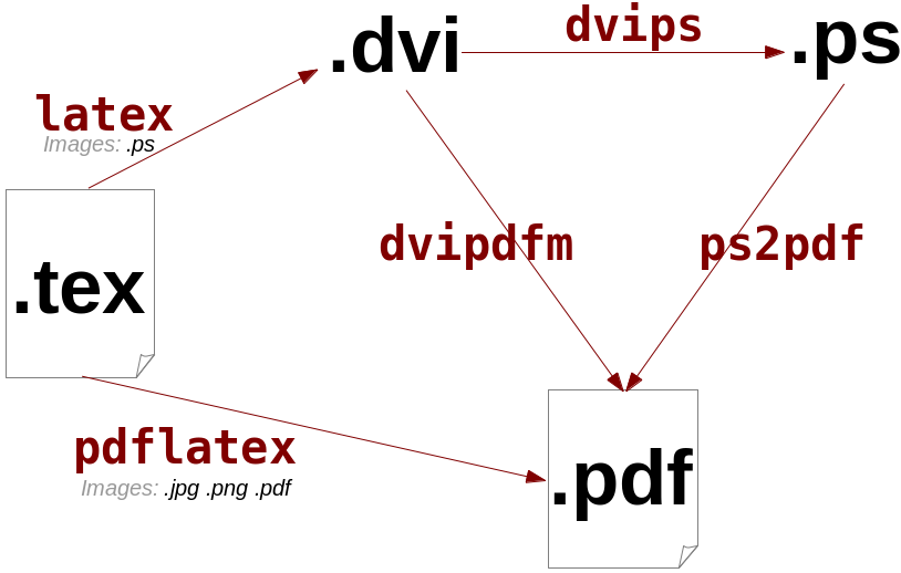 Filelatex workflowg wikimedia commons filelatex workflowg ccuart Images