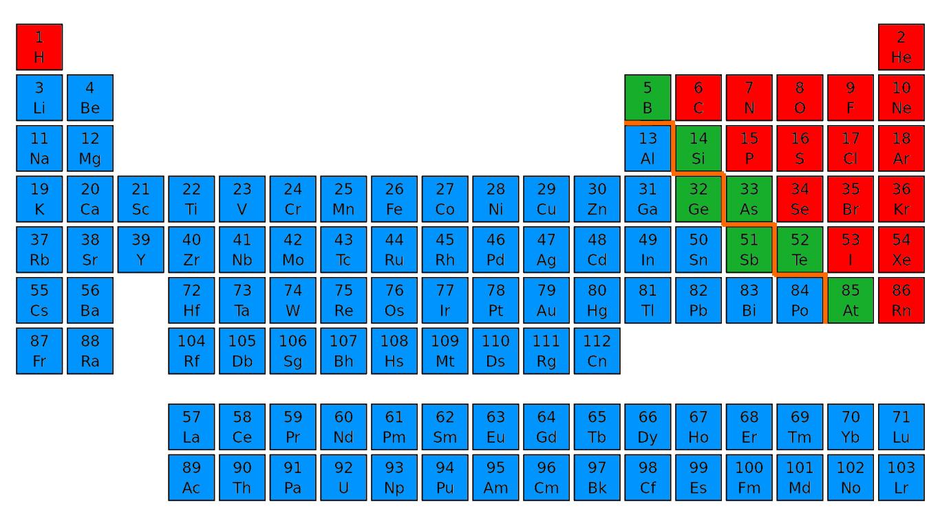 Semi Metals At Room Temperature