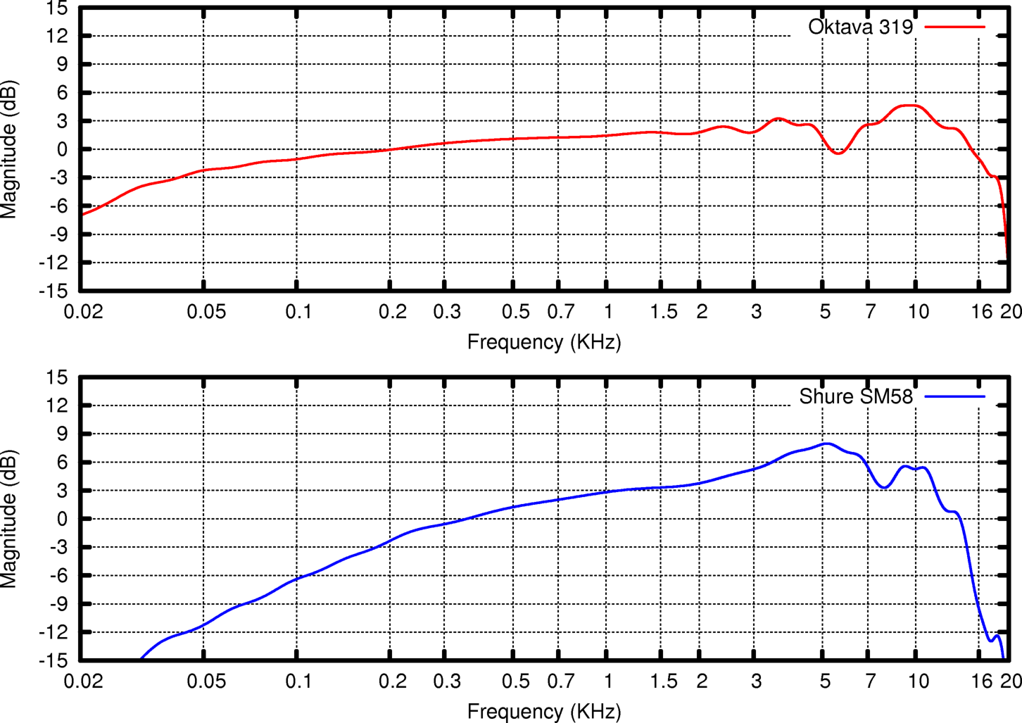 microphone frequency response curves