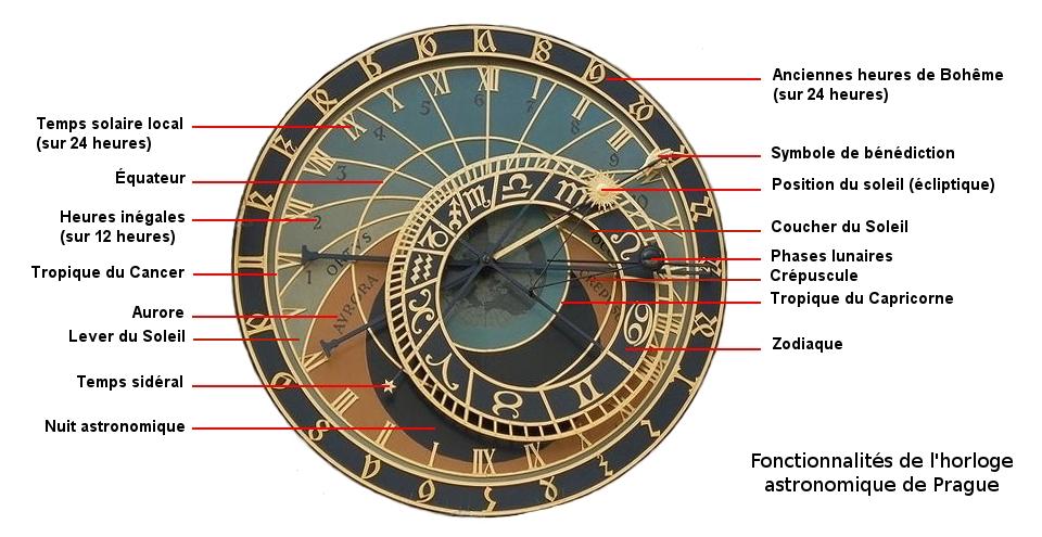 Schema horloge astronomique de Prague.png