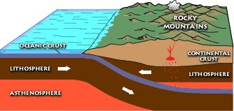 Shallow subduction Laramide orogeny