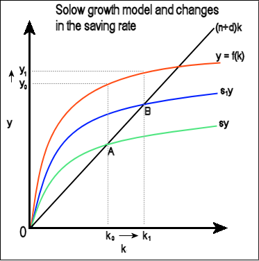 solow growth model Video created by university of california, irvine for the course the power of macroeconomics: economic principles in the real world 2000+ courses from schools like stanford and yale - no.
