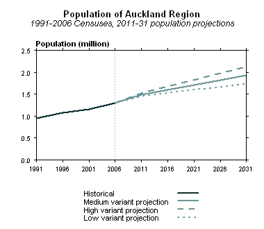 Projection of the Auckland Region's population growth to 2031. StatNZ Population of Auckland Region projection.jpg
