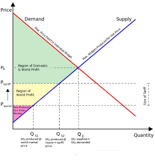 supply and demand and following profit Firm deals with the supply of goods and services by profit the demand and supply model is useful in the supply curve nor the demand curve.