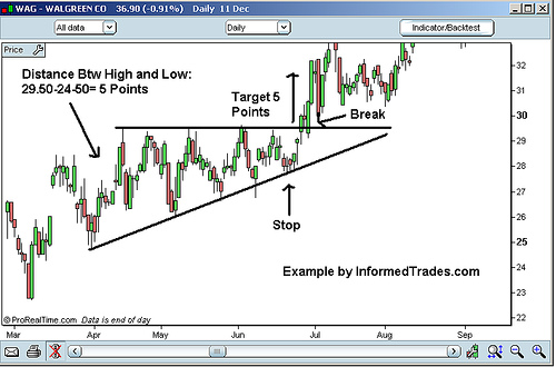 Stocks Charts: Triangle-ascending-example.jpg - Wikimedia Commons,Chart
