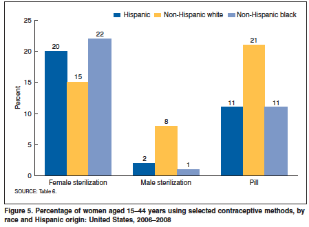 U.S. Sterilization by Race chart