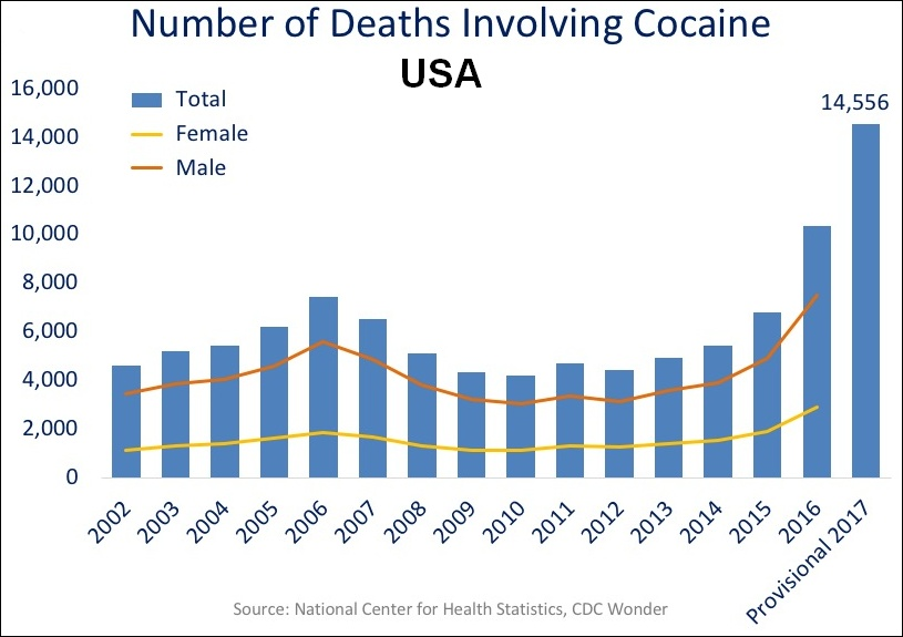End Times Timeline Chart: US timeline. Cocaine deaths.jpg - Wikimedia Commons,Chart