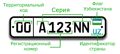 vehicle registration plates of uzbekistan wikipedia