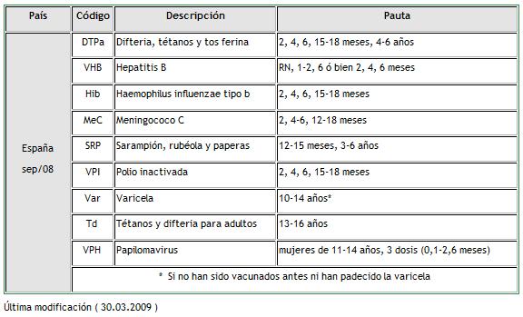 Tabla de vacunaciones en España [ editar · editar código ]