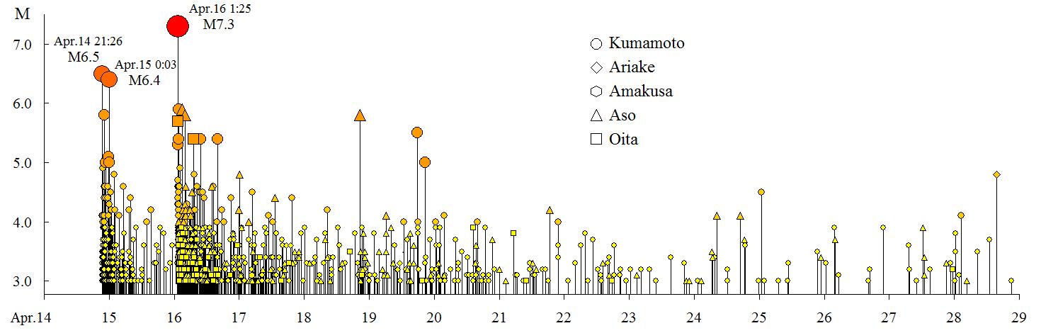 2016 Kumamoto earthquake aftershock.png
