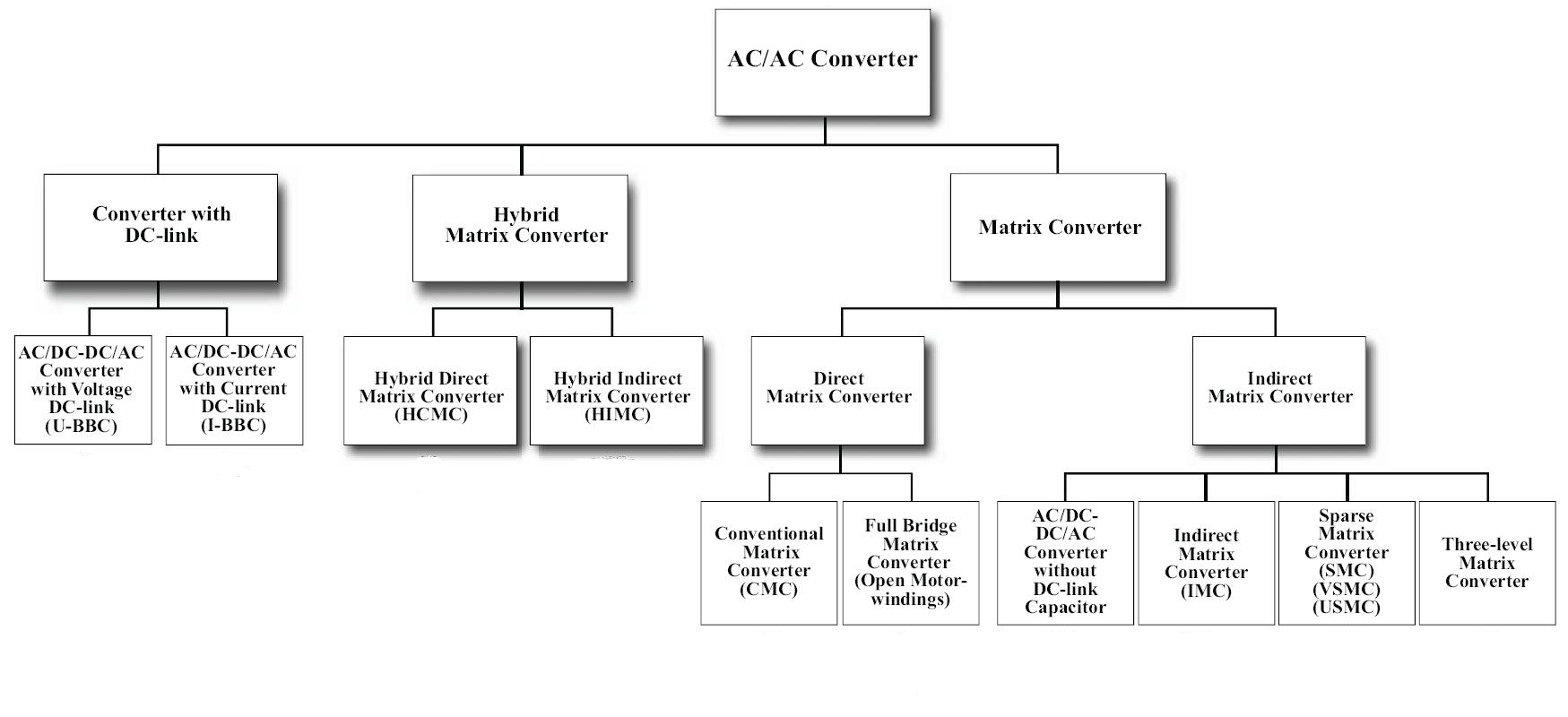 File Ac Ac Converter Wikimedia Commons