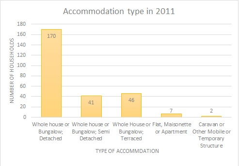 File:Accommodation Type 2011.jpg