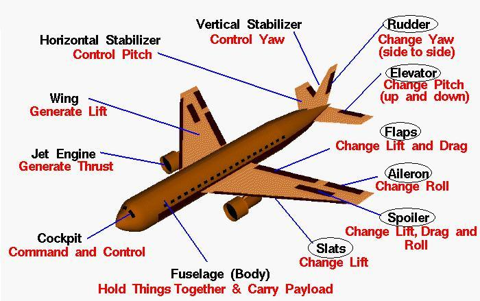 take on helicopters controls with Advice For Nervous Flyers on Helicopter History Facts History Types together with Multirotor furthermore Helicopter together with View also Advice for nervous flyers.