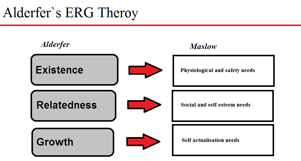 erg theory Erg theory states that at a given point of time, more than one need may be operational erg theory also shows that if the fulfillment of a higher-level need is subdued, there is an increase in desire for satisfying a lower-level need.
