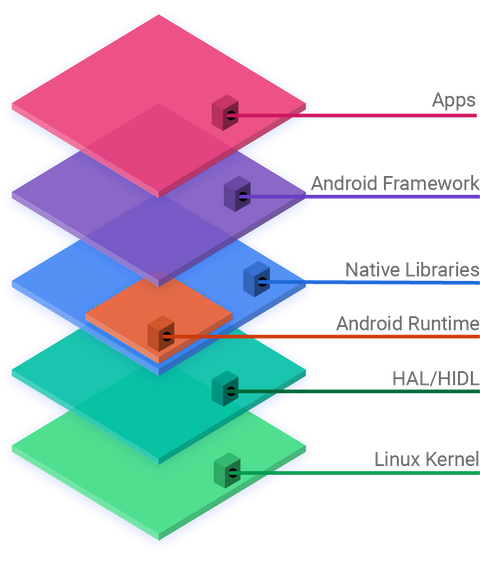 Android software development - Wikipedia