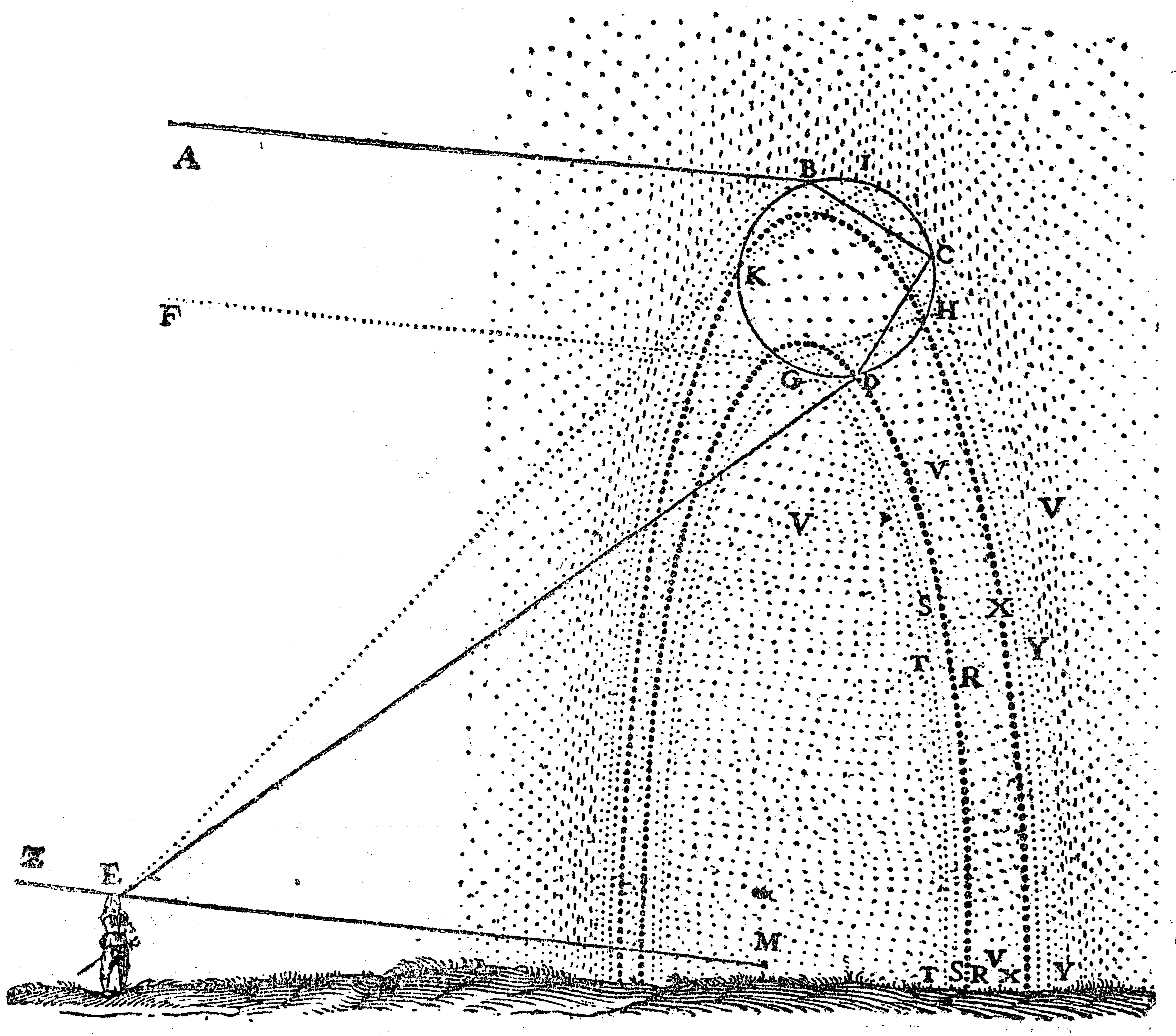 Via Wikimedia - Descartes picture