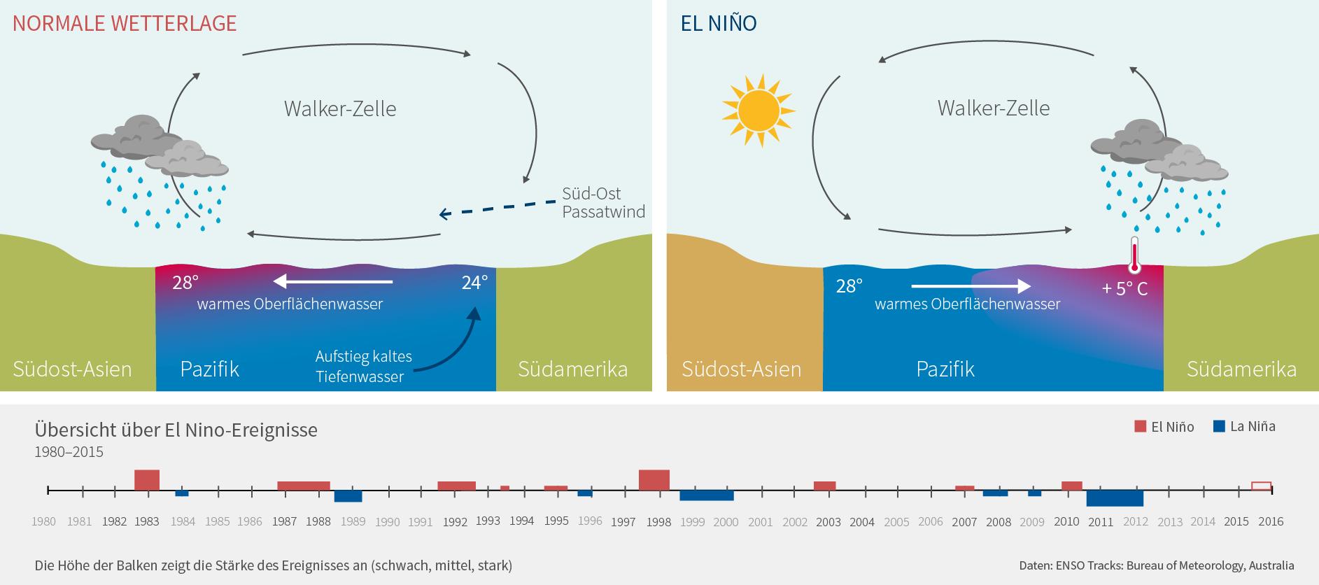 File:ElNino-schematisch-05.png - Wikimedia Commons