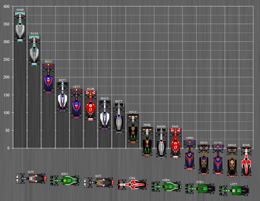 Formula_One_Standings_2014.png