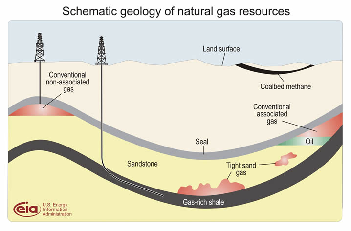 Successful Exploitation of Shale Gas in Europe depends on solving key Challenges