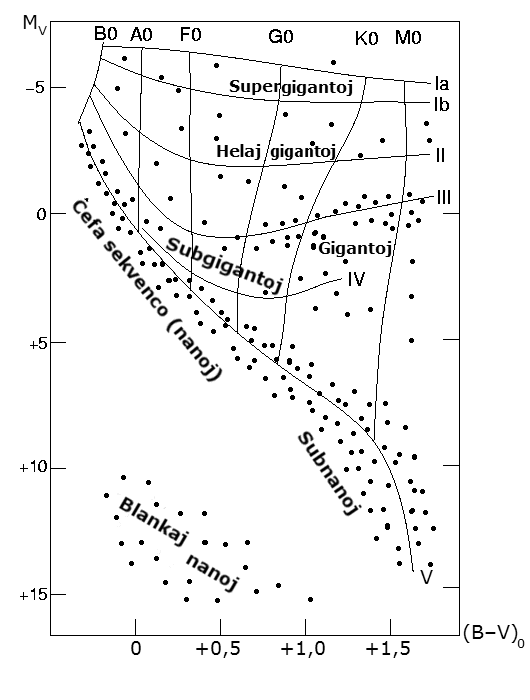 Fileh R Diagramo