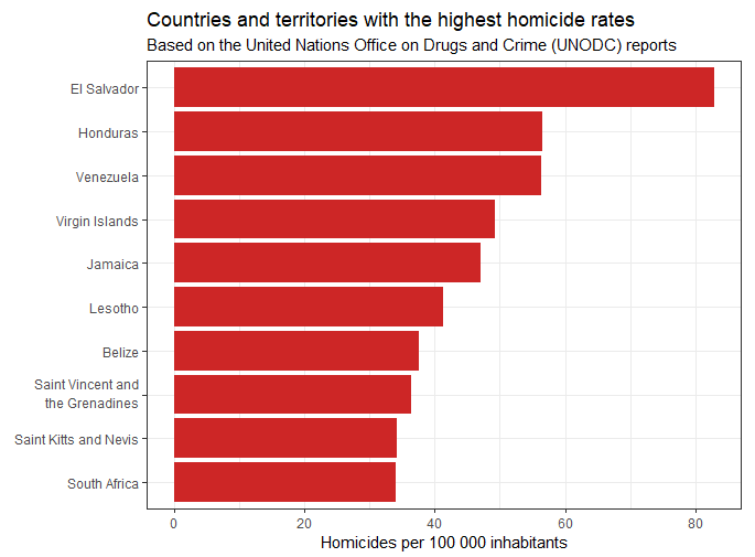 Highest murder rates graph.png