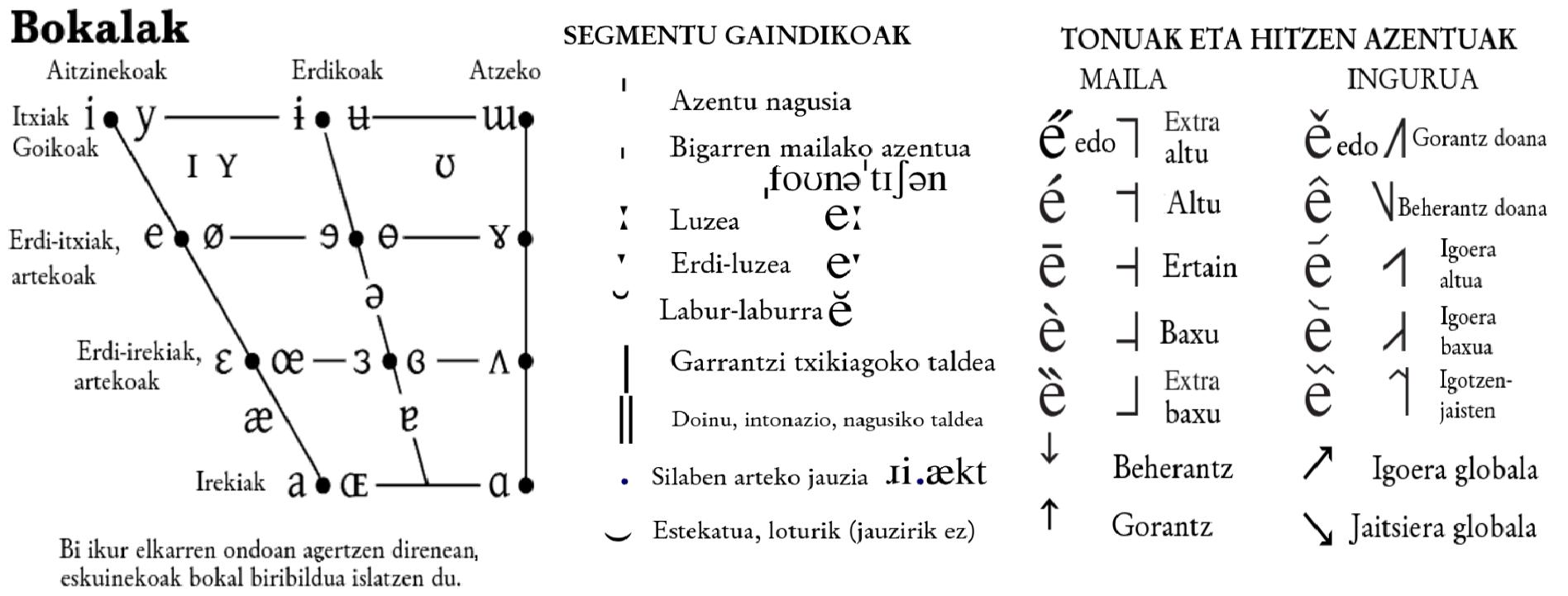 Fileipa chart vowels translated into basque eu bokalak nafg fileipa chart vowels translated into basque eu bokalak nafg buycottarizona Images