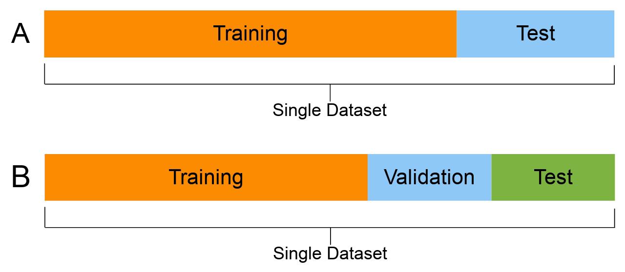 File:ML dataset training validation test sets.png - Wikimedia Commons