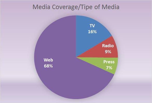 Image result for Media Coverage