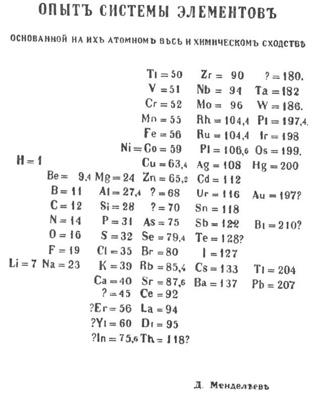 Periodic Table periodic table jpg : File:Mendeleev's periodic table (1869 year).jpg - Wikimedia Commons