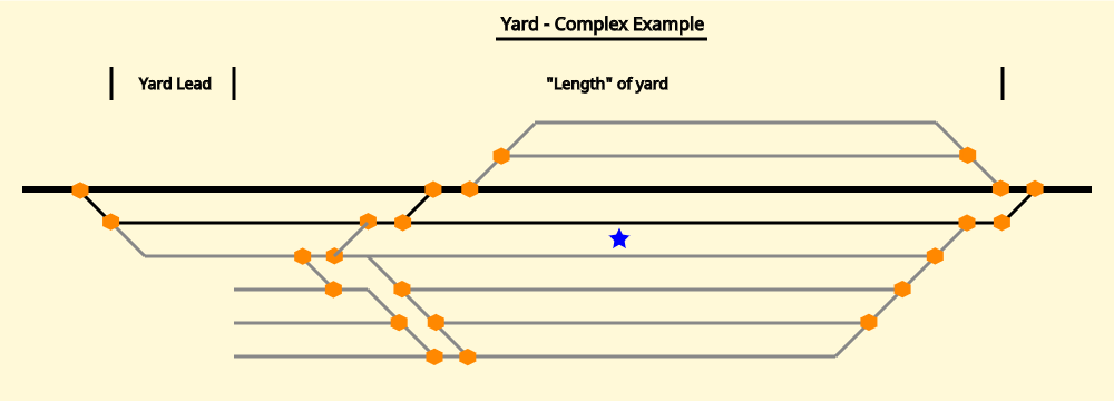 Illustration of a complex yard, with correct placement of the operating site node.
