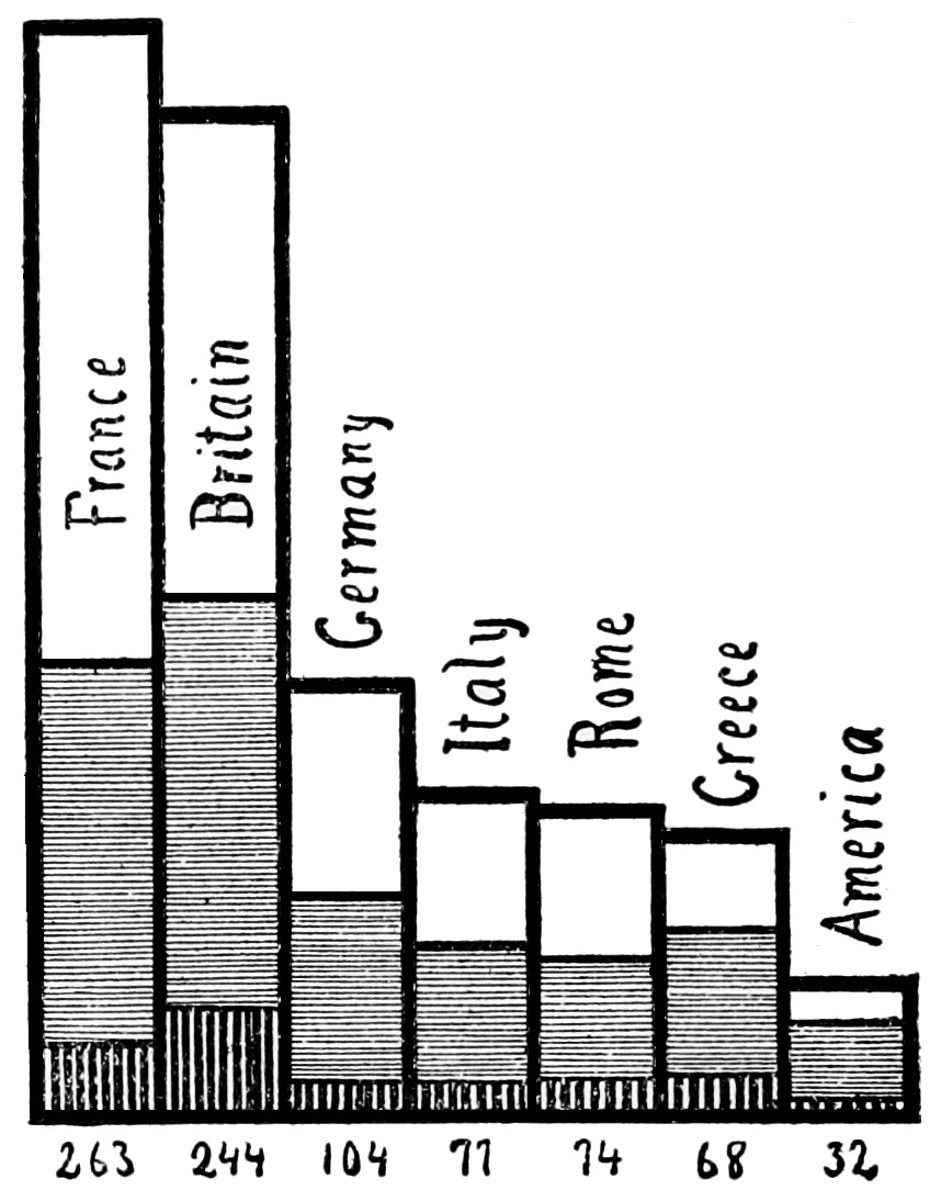 PSM V62 D377 Statistical graph of eminent people by nationality.png