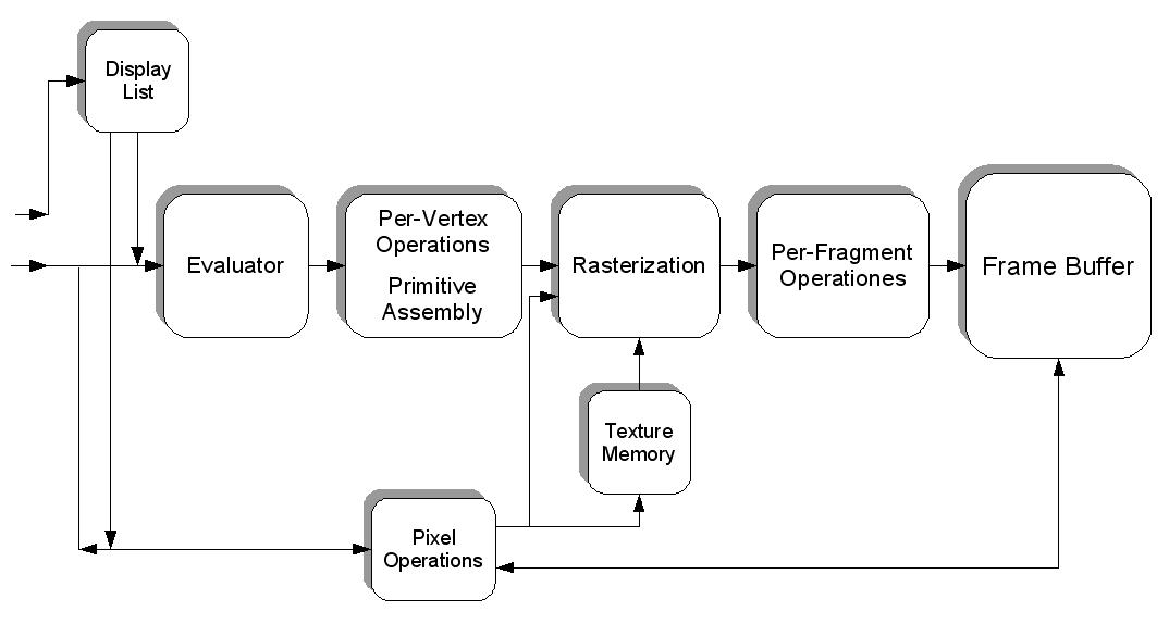 General Understanding Of The Gl Pipeline