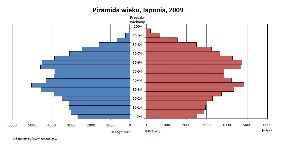 poplation of japan Chesapeake
