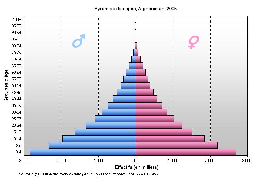 demografie � wikipedie