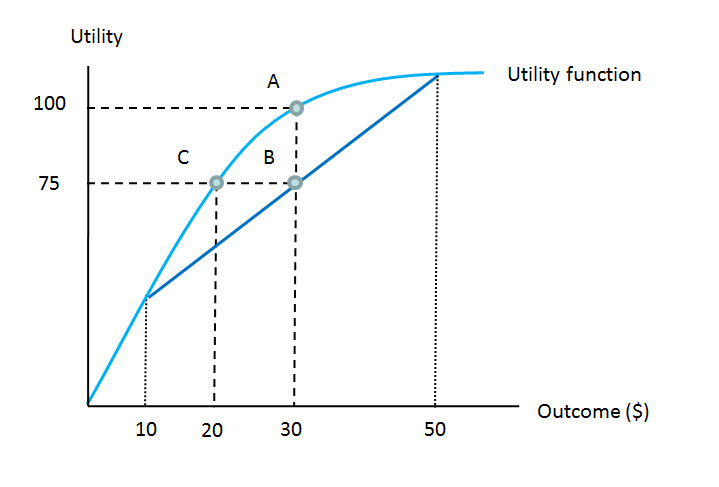 discuss the risk utility function and risk preference chart in figure 11 2 11 microeconomics is the study of national and international economic trends 12 2 which of the utility is maximized at point a e.
