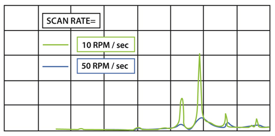 Scan Rate Chart