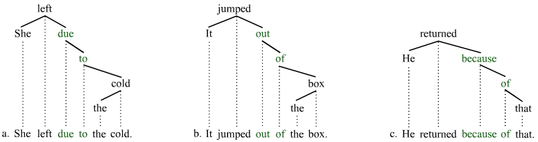 particle verb trees