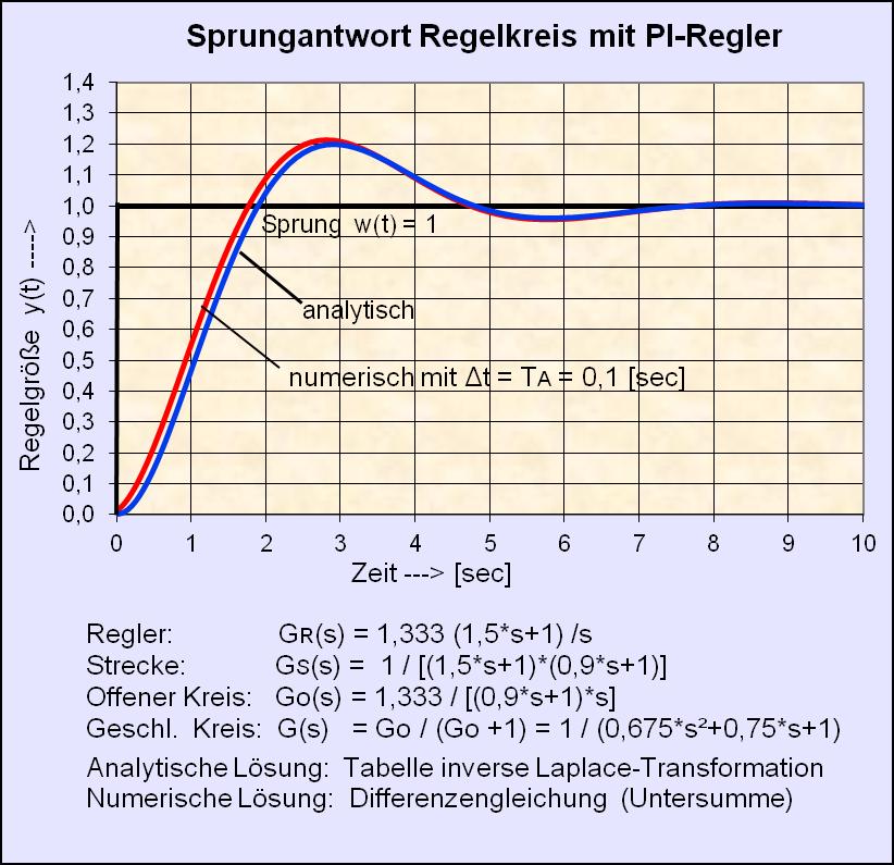 File:Sprungantwort Regelkreis mit digitalem PI-Regler.png ...