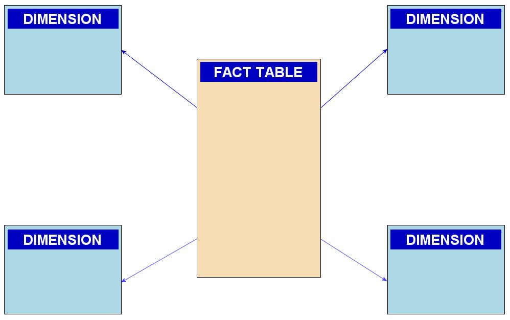 étoile Modèle De Données Wikipédia