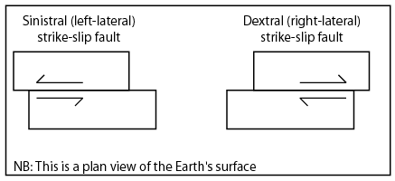 Schematic illustration of the two strike-slip fault types Strike slip fault.png