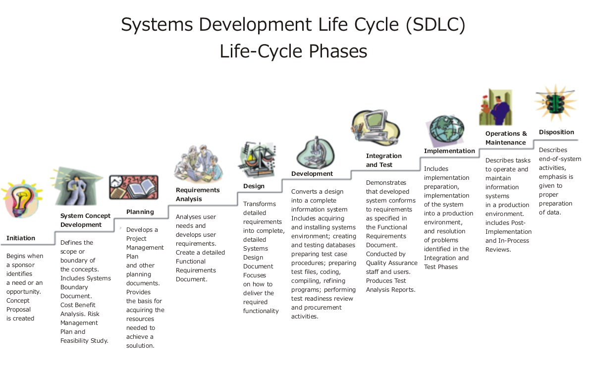 systems development life cycle   wikipediathe tenth phase occurs when the system is disposed of and the task performed is either eliminated or transferred to other systems
