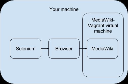 Selenium/Ruby/Target MediaWiki-Vagrant virtual machine