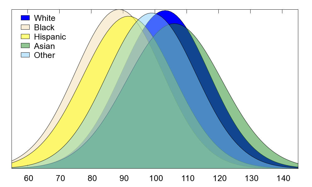 Most recent 2008 iq distributions by race i could find stormfront