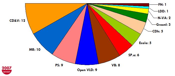 Samenstelling belgische senaat 2007 2010 wikipedia - Kamer van water m ...
