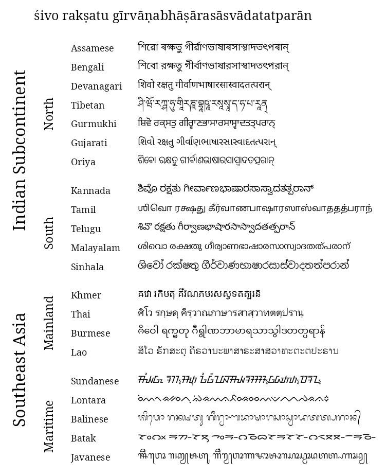 Les systèmes d'écriture dérivés de la brahmi.