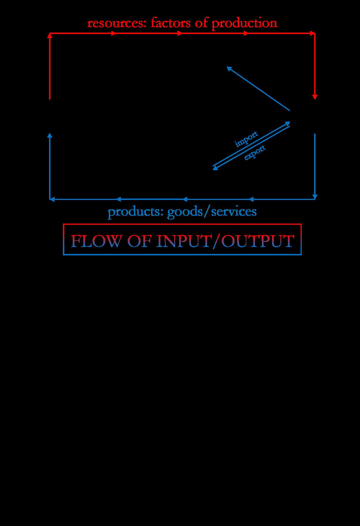 File 04 Circular Flow Diagram Png Wikimedia Commons
