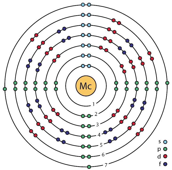 file 115 moscovium mc enhanced bohr model png wikimedia commons