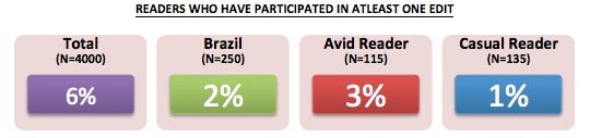 Brazil Readers Readers that have participated in at least one edit.png