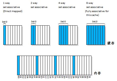 CPU%E7%BC%93%E5%AD%98_02_%E7%BB%84%E5%85